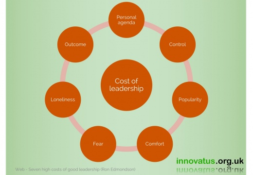 Cost of leadership