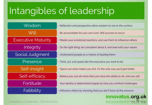 Intangibles of leadership