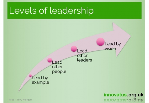 Levels of leadership
