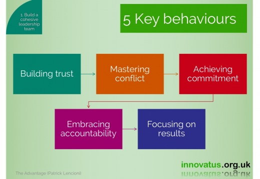 5 Key behaviours