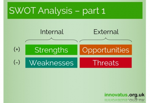 SWOT Analysis part 1