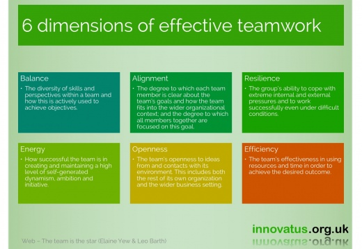 6 dimensions of effective teamwork