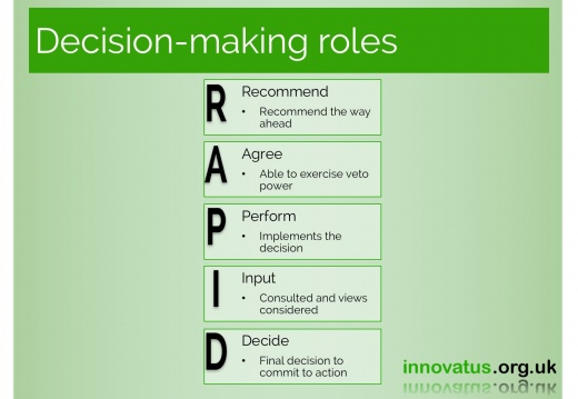 Decisionmaking roles