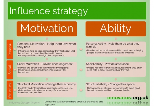 Influence strategy