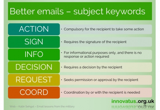 Better emails subject keywords