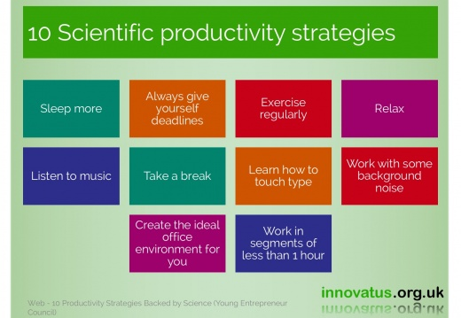 10 Scientific productivity strategies