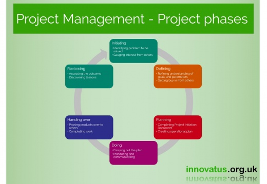Project Management Project phases