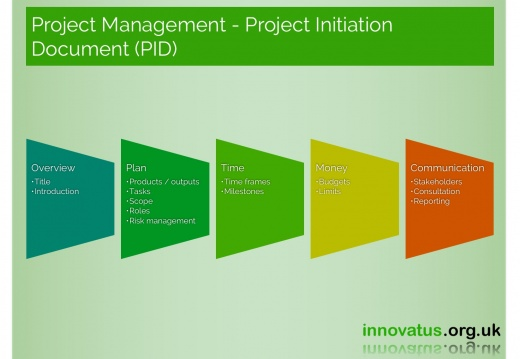 Project Management Project Initiation Document PID