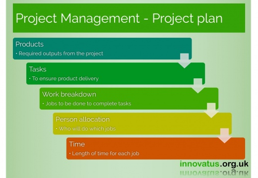 Project Management Project plan