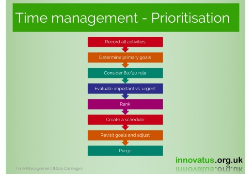 Time management Prioritisation