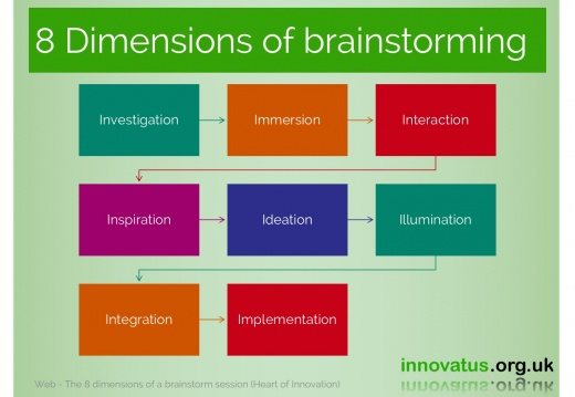 8 Dimensions of brainstorming