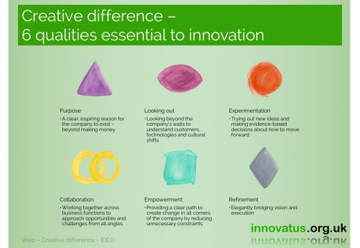 Creative difference 6 qualities essential to innovation