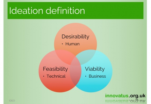 Ideation definition