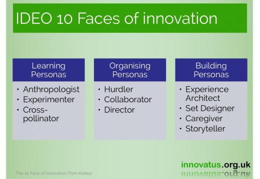 IDEO 10 Faces of innovation