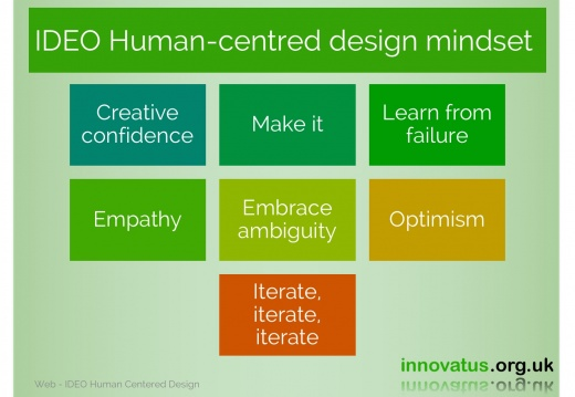 IDEO Humancentred design mindset