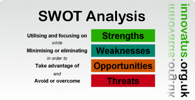 an analysis of swot analysis on issue to be taken in consideration Swot analysis and pest suggests actions for issues arising from the swot analysis analysis apply some strategic consideration and pressure to the.